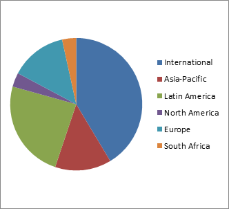 Respondents by geographical region