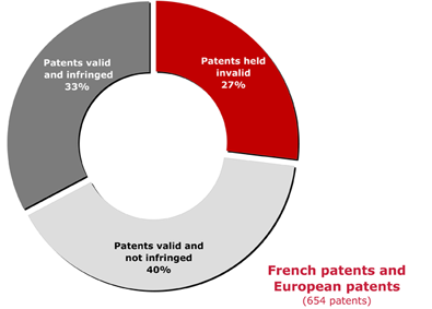 Figure 2: Paris first instance court, outcome of patent cases over the 2000-2009 period