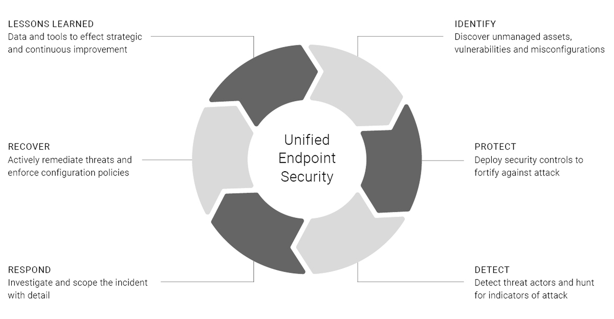 Figure 1: Unified Endpoint Security (UES)